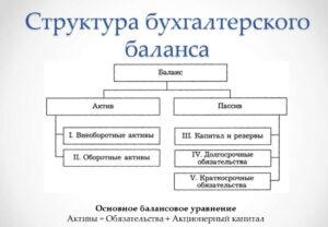 Составление баланса