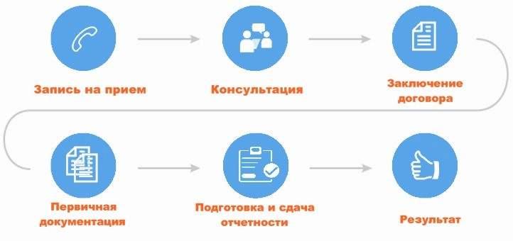 Бухгалтерское обслуживание в Москве